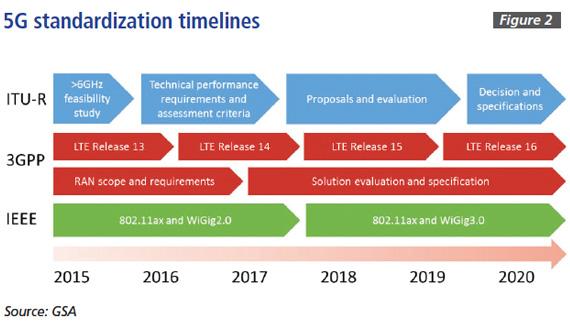 5G standardization timelines