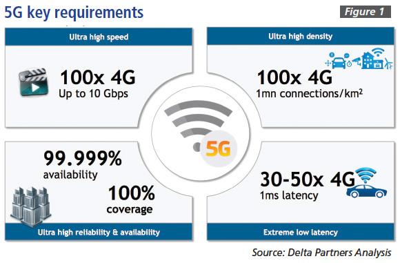 Figure 1: 5G key requirements