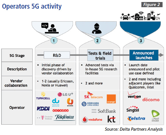 Figure 2: Operators 5G activity