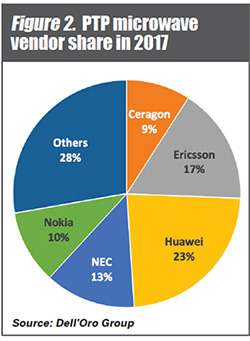 Figure 2. PTP microwave vendor share in 2017