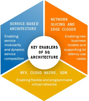Figure 1: The key architectural enablers for 5G