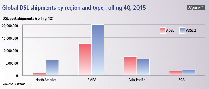 Figure 1: Global DSL shipments by region and type, rolling 4Q, 2015
