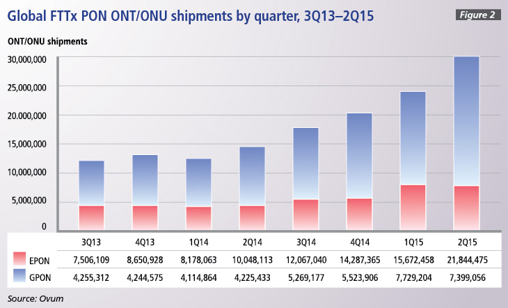 Figure 2: Global FTTx PON ONT/ONU shipments by quarter, 3Q13-15