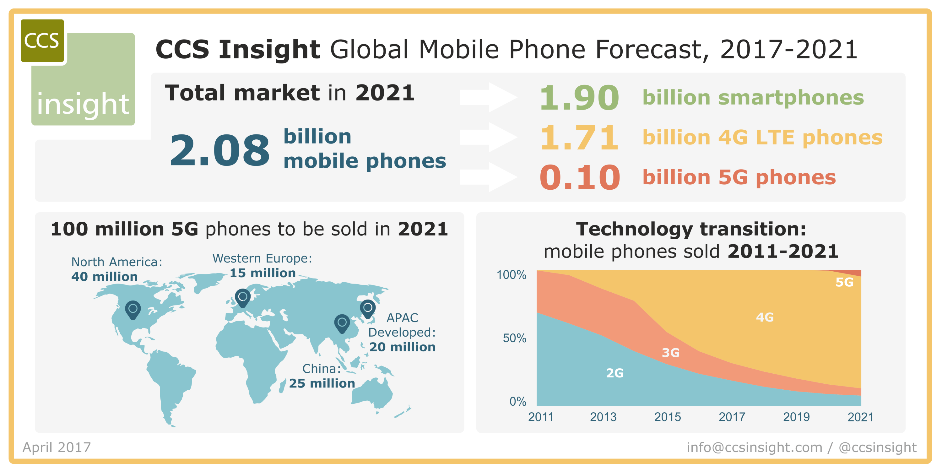 Source: CCS Insight Mobile Phone Forecast 2017-2021
