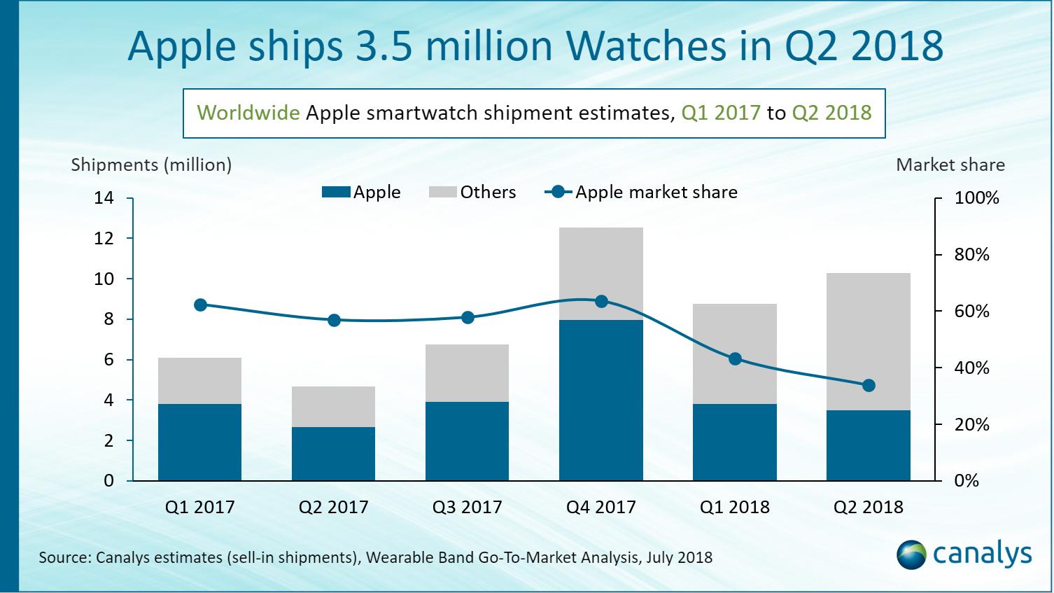 Worldwide Apple smartwatch shipment estimates, Q1 2017 to Q2 2018