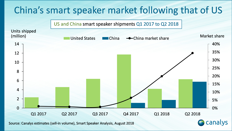 Canalys: China smart speakers market Q22018