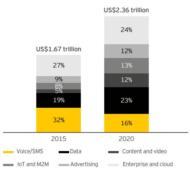Digital TMT ecosystem value forecast