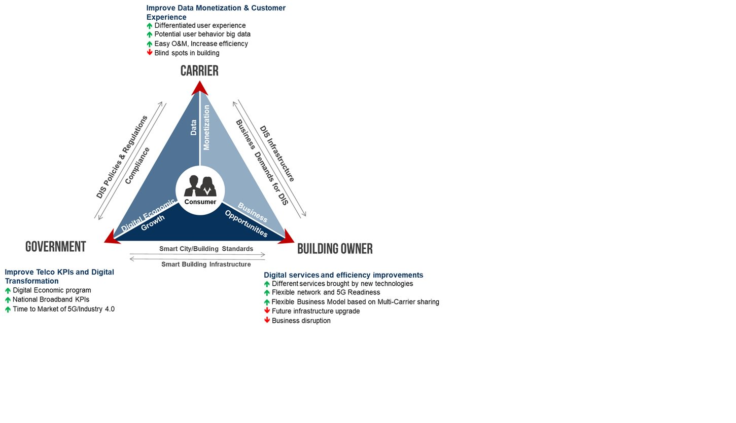 Figure 2: Industry stakeholder objectives and considerations (Source: Frost & Sullivan)