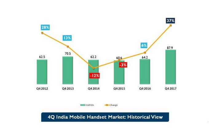 Reliance Jio is the new king of the featurephone market in India