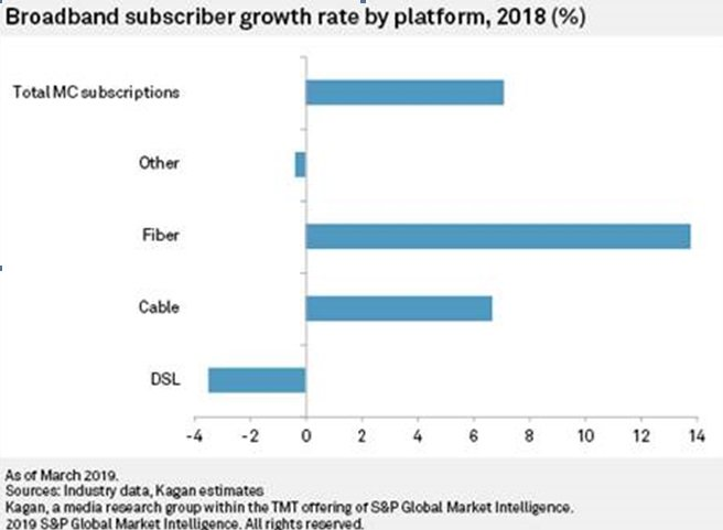 Kagan: Broadband subscriber growth rate by platform 2018