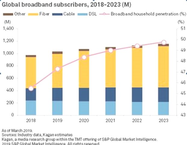 Kagan: Global broadband subscirbers 2018-2023
