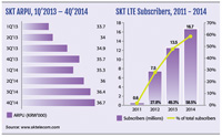 SK Telecom LTE subscribers, 2011-2014