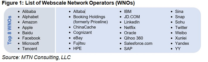 Figure 1: List of Webscale Network Operators (WNOs)
