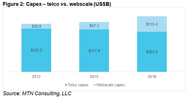 Figure 2: Capex - telco vs webscale network operators