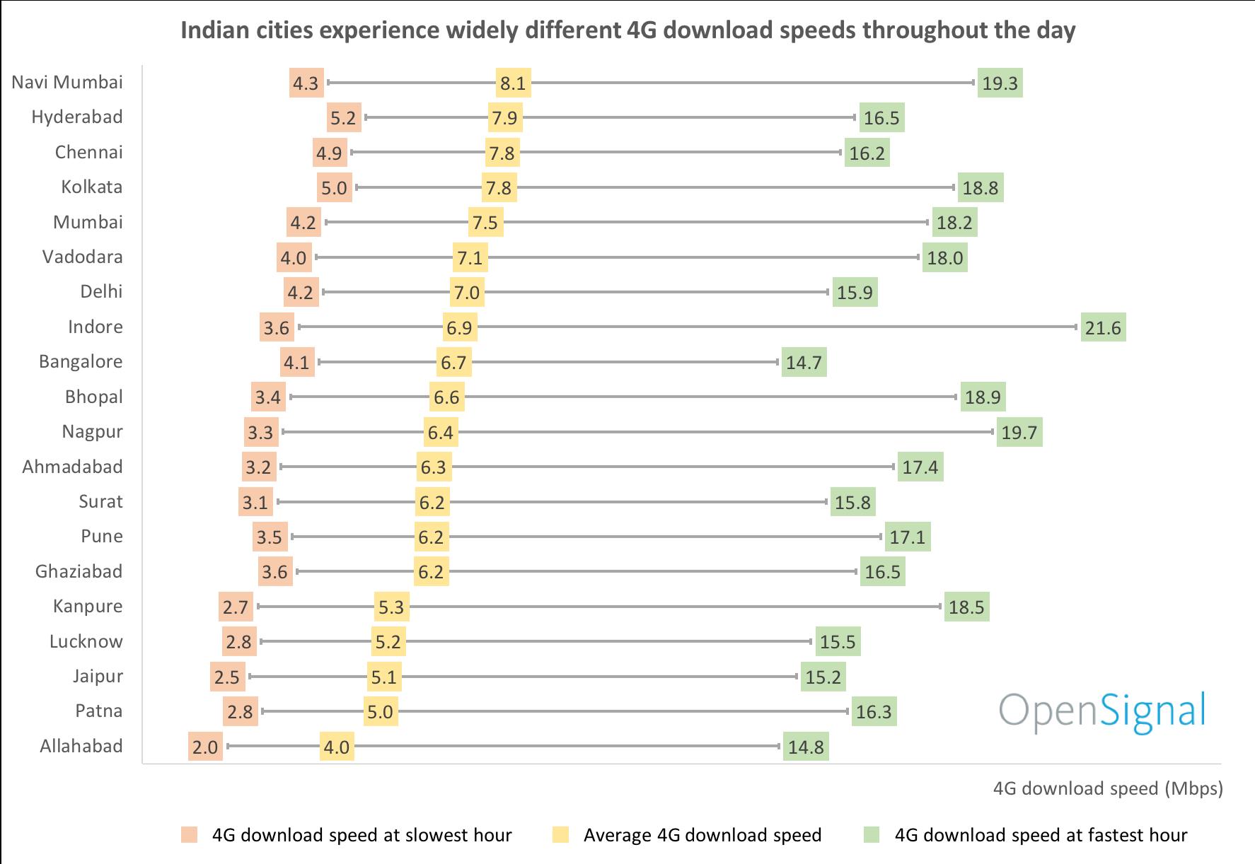 Figure 1: 4G download speeds across 20 cities in India