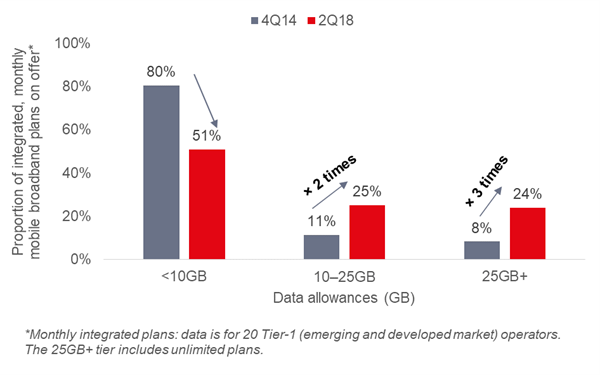 Ovum: Monthly integrated plans: data for 20 Tier 1 (Emerging markets) operators