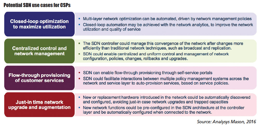 Potential SDN use cases for CSPs. Source: Analysys Mason, 2016