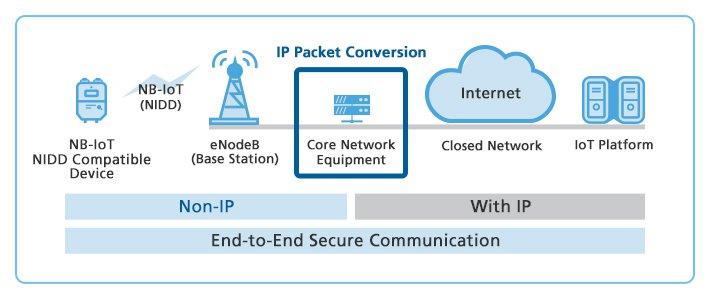 Data Communication using NIDD technology