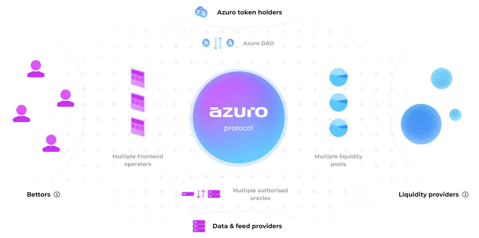 Azuro.org Betting Protocol Contest: Bet with test cryptocurrency - earn real cryptocurrency in return