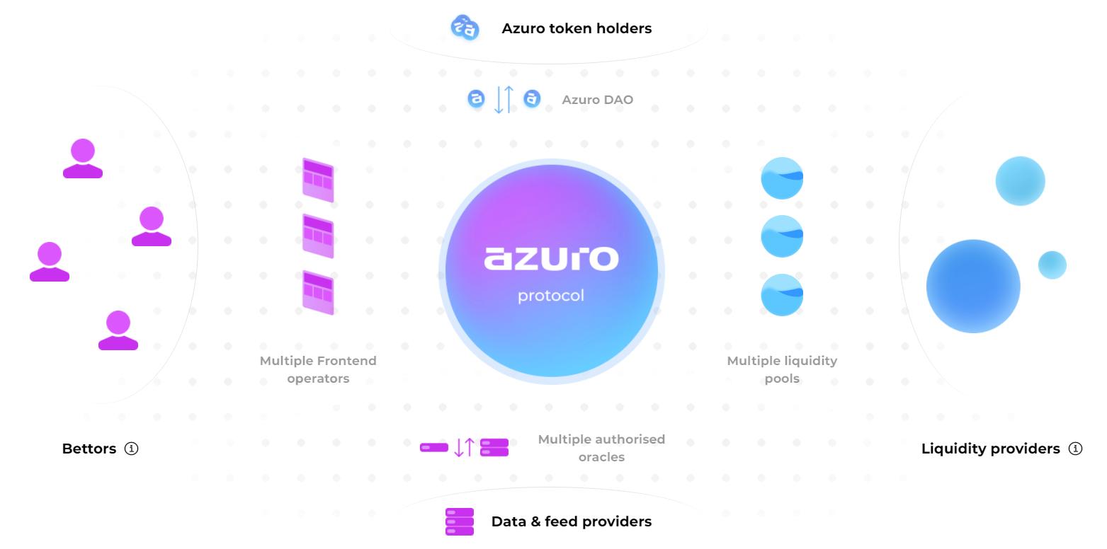 Azuro.org Betting Protocol-wedstrijd: wedden met cryptocurrency-quiz - Win echte cryptocurrency in ruil